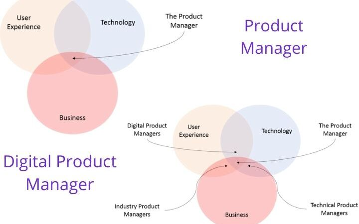 Differences Between The Product Manager And Digital Product Manager