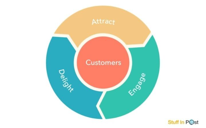 What Is Flywheel In Marketing?