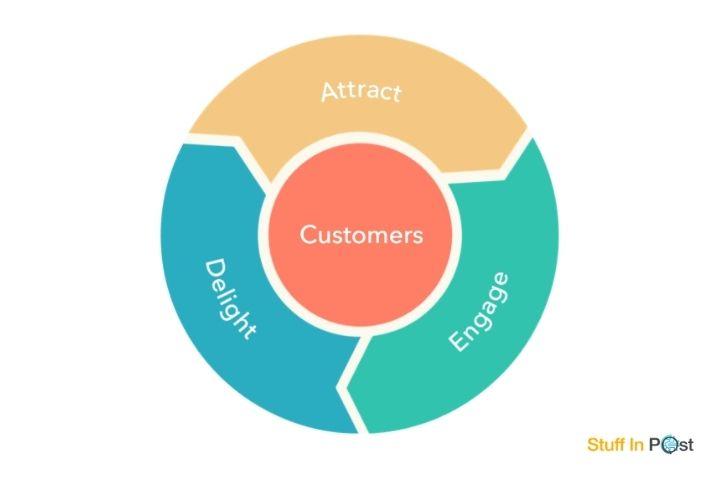 What Is Flywheel In Marketing?
